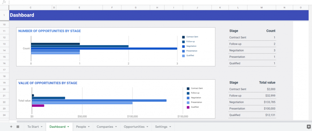 Customer relationship management with Google Sheets