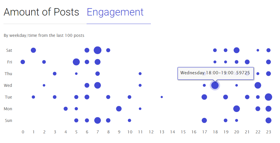 the analysis of Engagement by weekdays by Ingramer