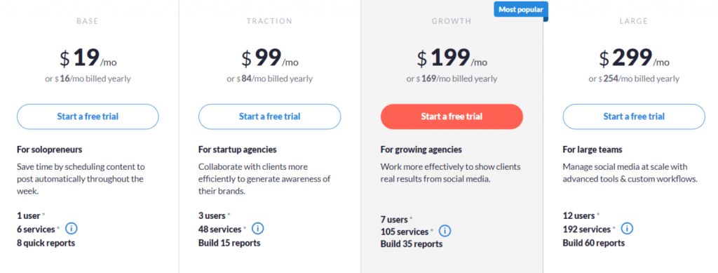 the pricing of Sendible scheduling service
