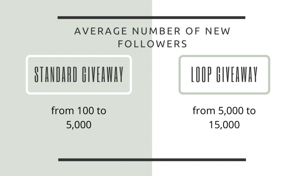 the comparative chart of the growth of the number of followers after the standard giveaway and a loop giveaway.