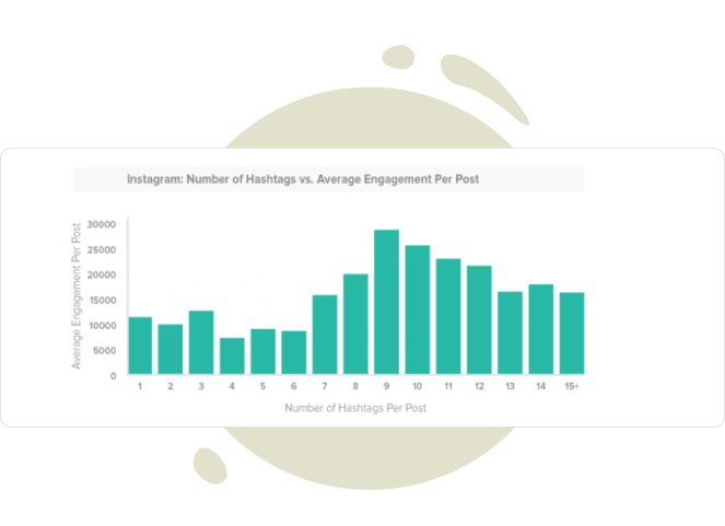 a chart which shows the dependence of post engagement