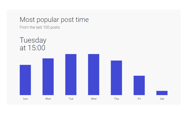Most popular post time